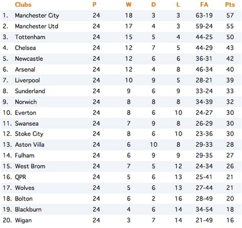 epl table every year current premier league table 2012 images