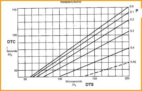 Calculator Dtc 1313ch crain s petrophysical handbook elastic constants mechanical properties