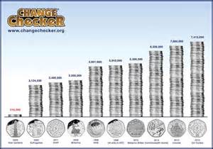 ultimate guide the top 10 rarest coins in circulation