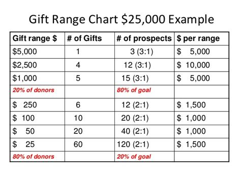 The Importance Of Gift Range Charts To Major Giving Hire A Cfre Robin L Cabral Ma Cfre Major Gift Template