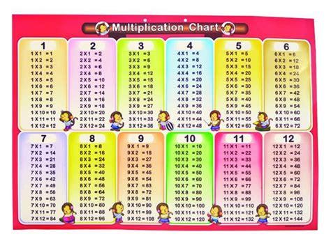 multiplication tables for children multiplication chart 1 12 for learning printable