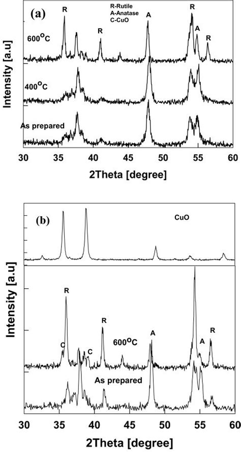 xrd pattern of anatase tio2 xrd pattern of the annealed cu tio2 nanoparticles a