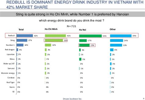the energy drink market energy drinks usage in