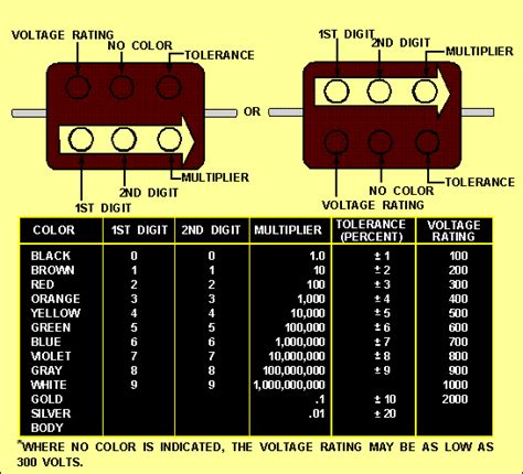 capacitor calculator color codes capacitor code chart car interior design