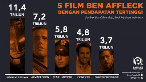 film animasi dengan rating tertinggi 5 film ben affleck dengan pendapatan tertinggi