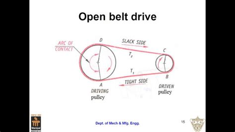 V Section Belt Drive by Mes Assignment Diagrams M T Sect 0n