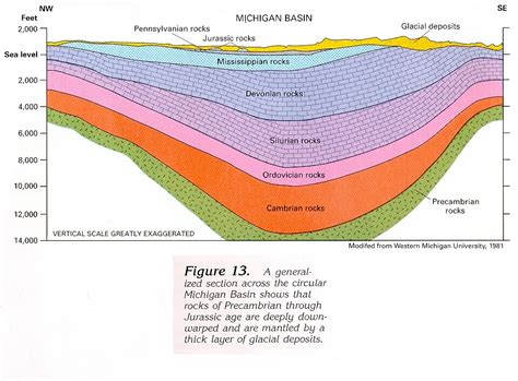 what is a cross section on a map michigan basin