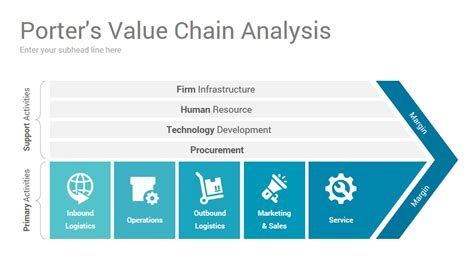 Porter Value Chain Template value chain analysis slides presentation template