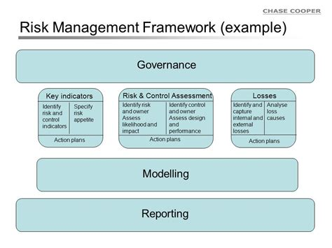 risk management framework template operational risk management compliance officers ppt