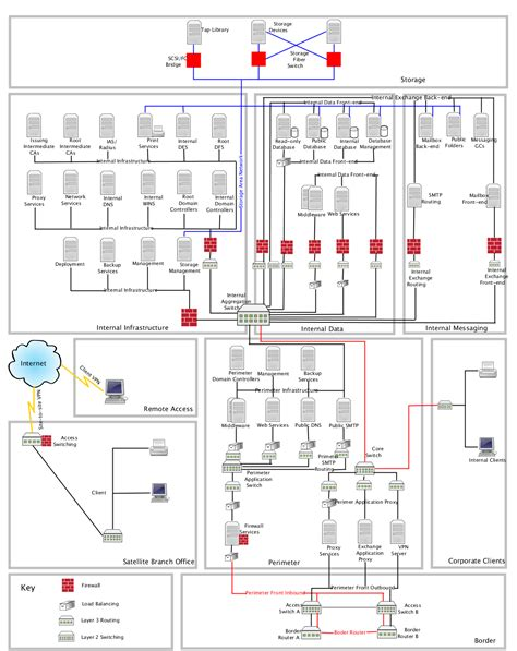 large home network design large network diagram