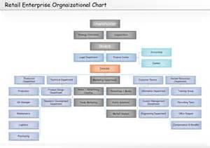 retail organizational chart free retail organizational