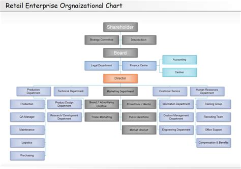 Floor Plan Software Online by Retail Organizational Chart Free Retail Organizational