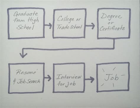 flow map using thinking maps in school counseling careers savvy