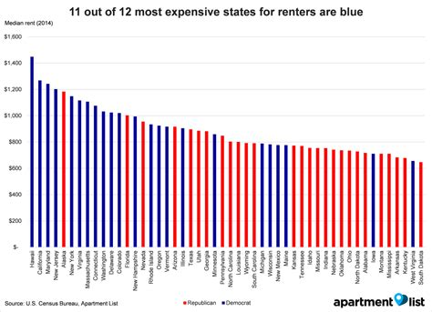 average rent us cities 100 average rent us here u0027s how much space you