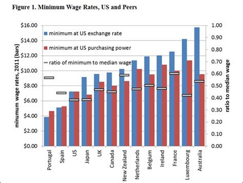 cost of living minimum wage graph benchmarking the minimum wage the telltale chart