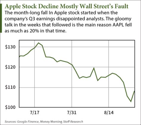 aapl stock price news apple inc wall street journal apple inc nasdaq aapl stock decline mostly wall street