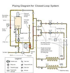 radiant heat water heater or boiler on tankless water heater and radiant heat closed