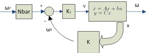 observer pattern adalah tutorial for everyone desain kontrol dengan pole