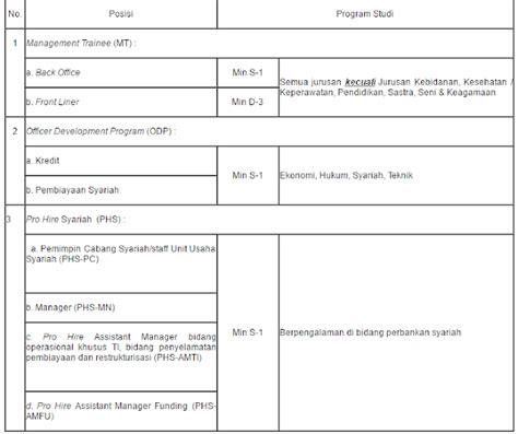 lowongan kerja medan terbaru   pt bank sumut lowongan kerja
