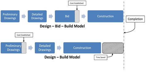 how do design and build contracts work design build