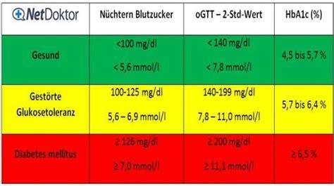 zuckerwerte tabelle diabetes werte was sie aussagen netdoktor de