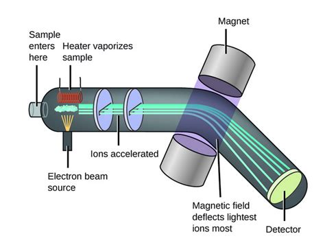 how a spectrophotometer works diagram energy how exactly are ions in a mass spectrometer