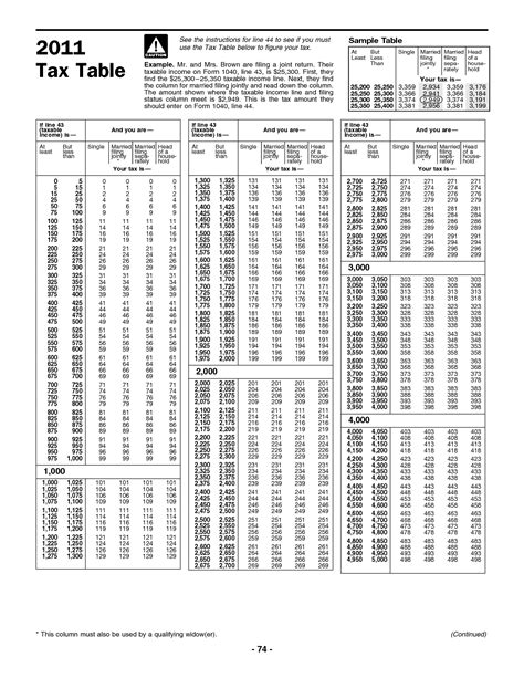 tax table irs 28 images pin irs forms 1040ez