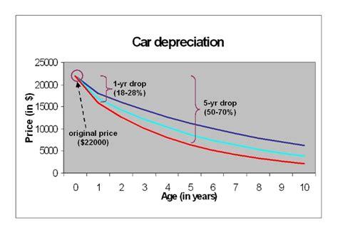 living stingy depreciating assets