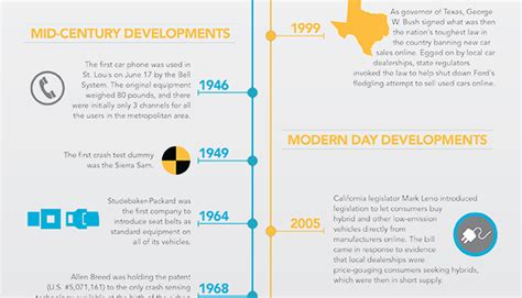 Csun Mba Requirements by Infographic The Evolution Of The Car Industry Carvana