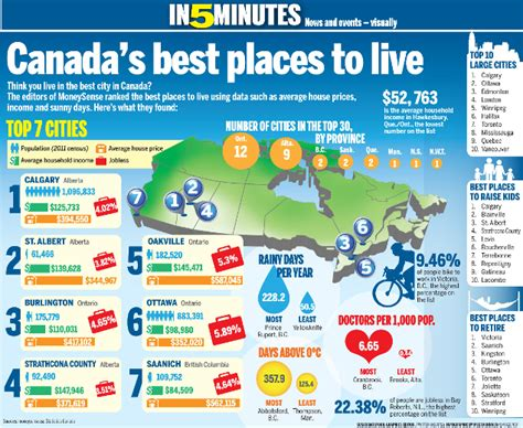 canada s best places to live canada travel toronto sun