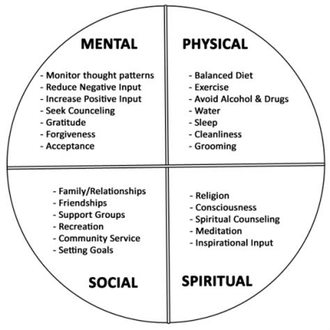 circle of grief diagram grief relief fortifying your support system