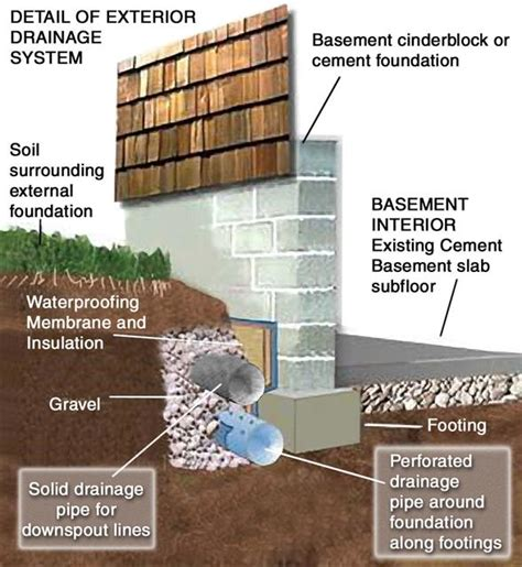 basement waterproofing cleveland ohio cuyahoga county