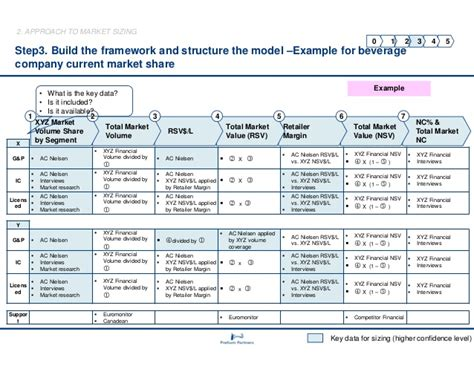market sizing template building a market model and market sizing