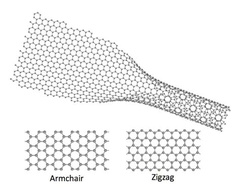 armchair nanotube unzipped graphene reveals its secrets physicsworld com