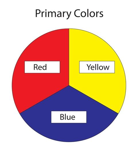 what are the 3 primary colors what are primary colours quora