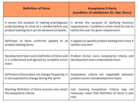 acceptance criteria and the definition of done izenbridge