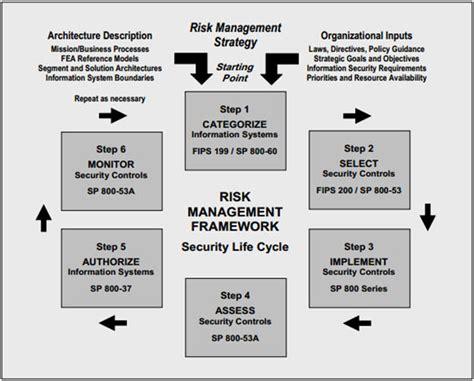 dod risk management plan template nist 800 53 dod dodi 8500 2 8510 01 diacap fisma