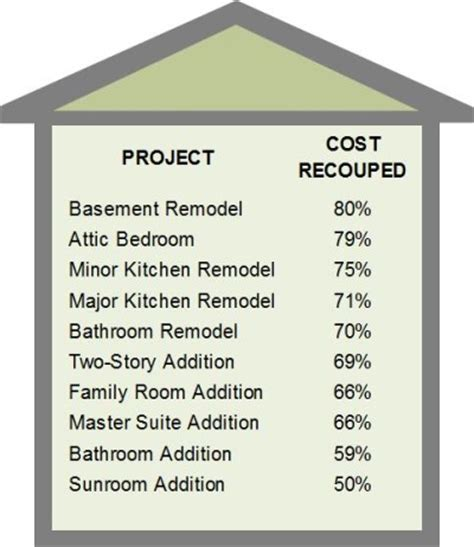 home renovation list how to prioritize your home improvement to do list