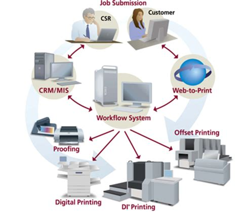 print shop workflow prepress workflows presstek