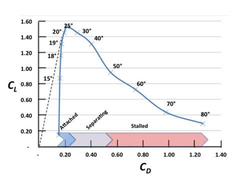 catamaran polar diagram forces on sails wikipedia