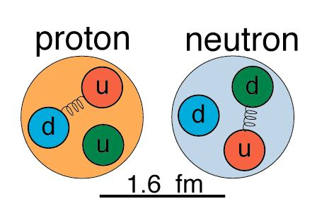 quarks found in protons and neutrons properties of nucleons