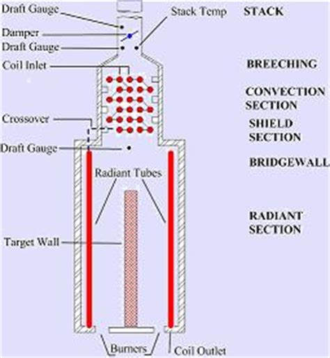 heater convection section fired heaters
