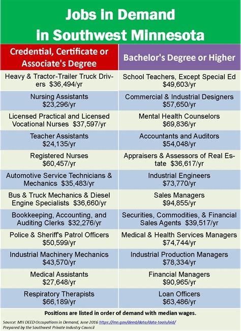 Southwest Minnesota State Mba Tuition by Labor Market Outlook Official Site For The City Of Windom
