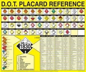 hazmat placards chart gallery
