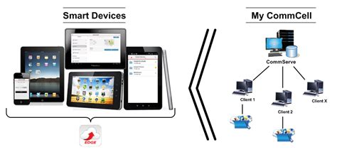 smart devices smart devices smart devices offer various opportunities