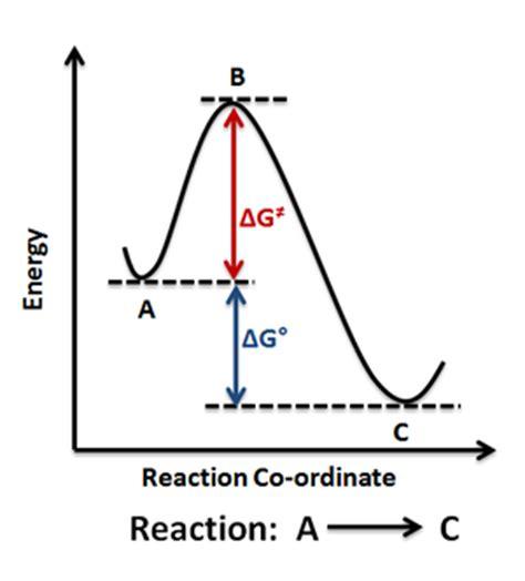 energy reaction coordinate diagram energy profile chemistry