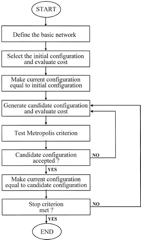 simulated annealing flowchart flowchart for the simulated annealing algorithm