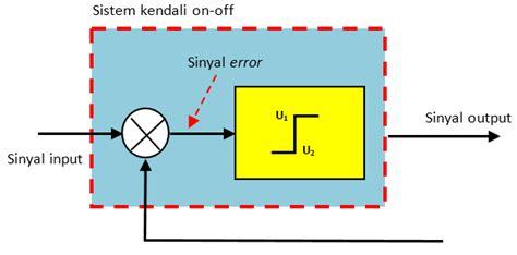 Tekhnik Kontrol Automatik teknik kendali dua posisi on robotics