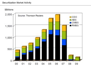 Mba Subprime Market Size by Collateralized Debt Obligation