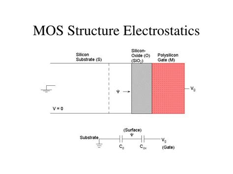mos capacitor physics capacitor ppt file 28 images discharging capacitors 28 images discharging capacitors page 1
